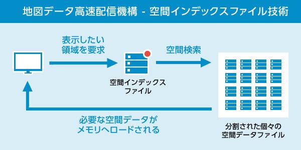 地図データ高速配信機構 - 空間インデックスファイル技術