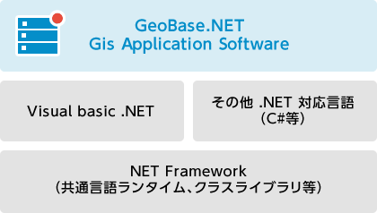GeoBase.NET 開発環境