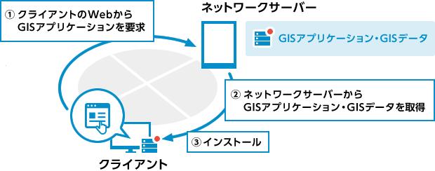 クライアントとネットワークサーバーの流れ