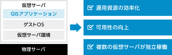 GeoBase.NETは仮想サーバ環境のGISアプリケーション運用に対応