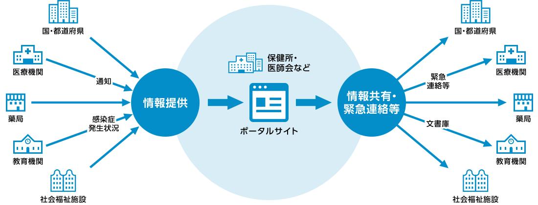 ポータルサイトを用いた情報収集の図