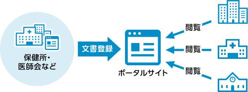 保健所・医師会などで登録された文書ファイルを一元管理した図。