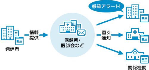 発信者から保健所・医師会などに提供された情報を直ちに関係基幹に通知する図。