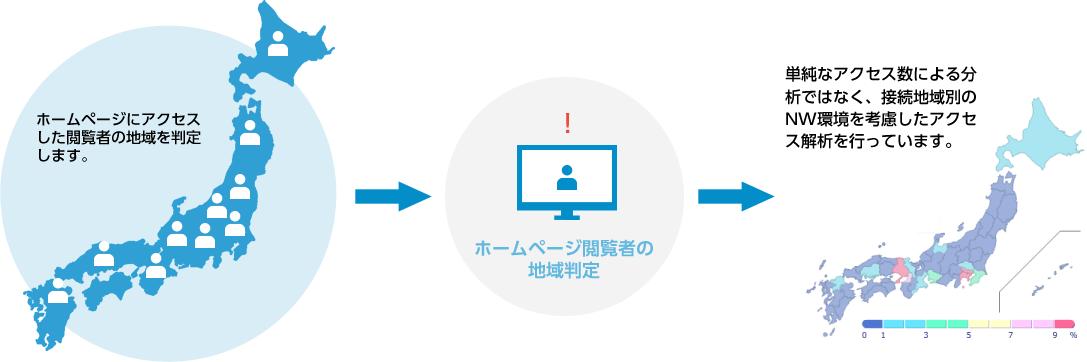 ホームページ閲覧者の地域判定をし地域別を考慮したアクセス解析を行っています。