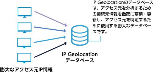IPGeolocationデータベースはアクセス元を特定するために使用する膨大なデータベース