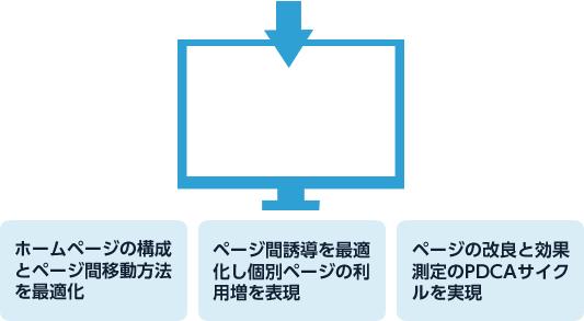 ホームページの構成とページ間移動方法を最適化 ページ間誘導を最適化し個別ページの利用増を表現 ページの改良と効果測定のPDCAサイクルを実現