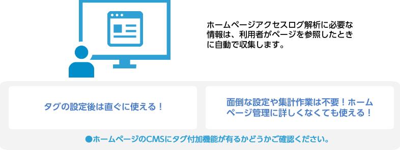 ホームページアクセスログ解析に必要な情報は、利用者がページを参照したときに自動で収集します。