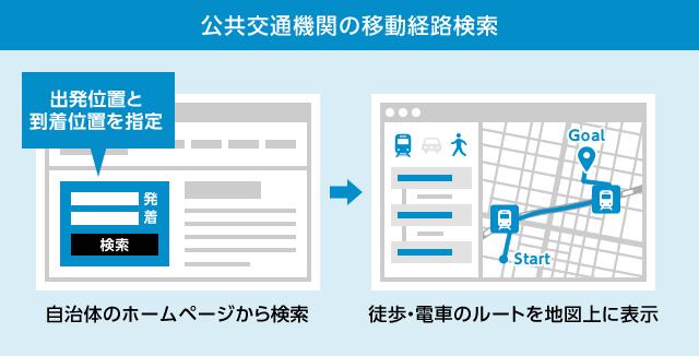 公共交通機関の移動経路検索