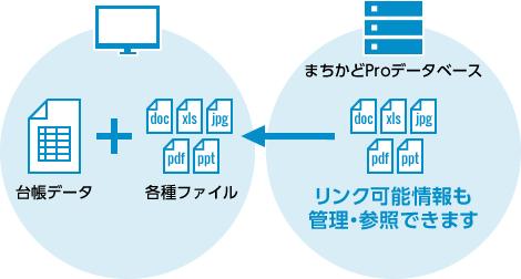 リンク可能情報も管理・参照できるファイリング機能