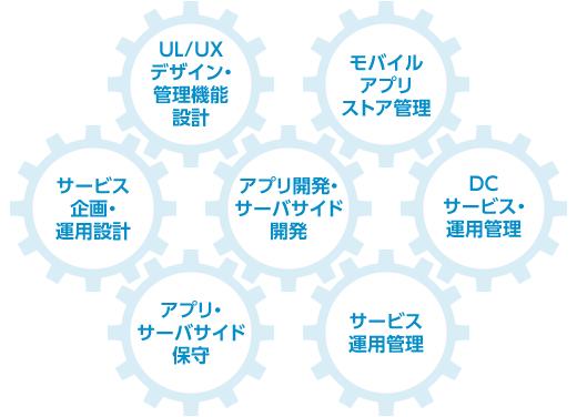 UL/UXデザイン・管理機能設計、モバイルアプリストア管理、サービス企画・運用設計・アプリ開発・サーバサイド開発、DCサービス・運用管理、アプリ・サーバサイド保守、サービス運用管理