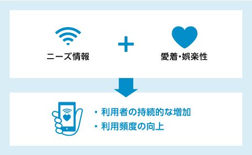 ニーズ+愛着・娯楽性で、利用者の継続的な増加と利用頻度の向上図る図