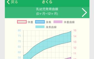子育て支援アプリ「みやハグ」グラフのイメージ