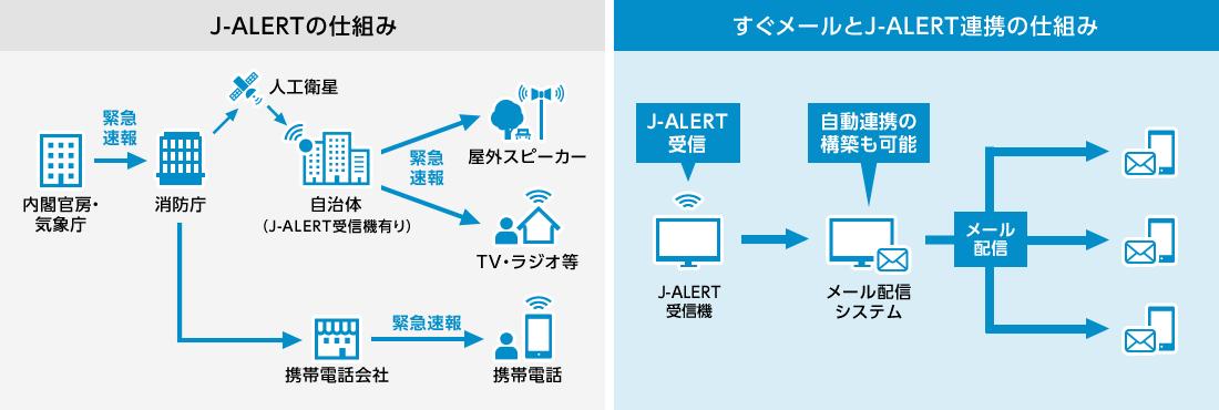 J-ALERTの仕組みとすぐメールとJ-ALERT連携の仕組み