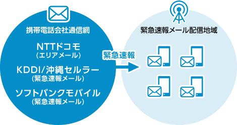 携帯電話会社の緊急速報メール機能と連携