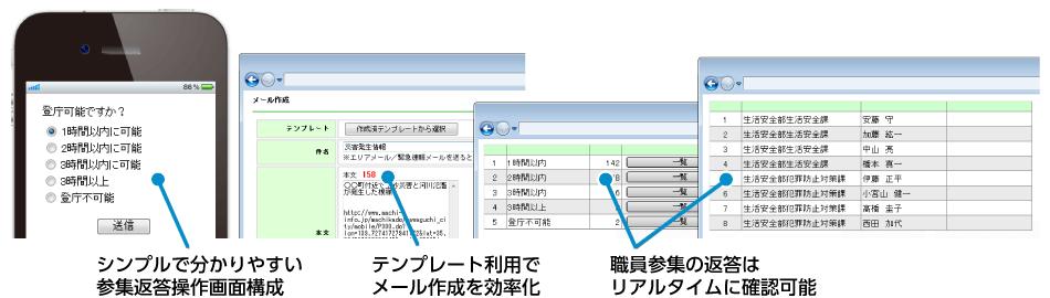 シンプルで分かりやすい参集返答操作画面構成 テンプレート利用でメール作成を効率化 職員参集の返答はリアルタイムに確認可能