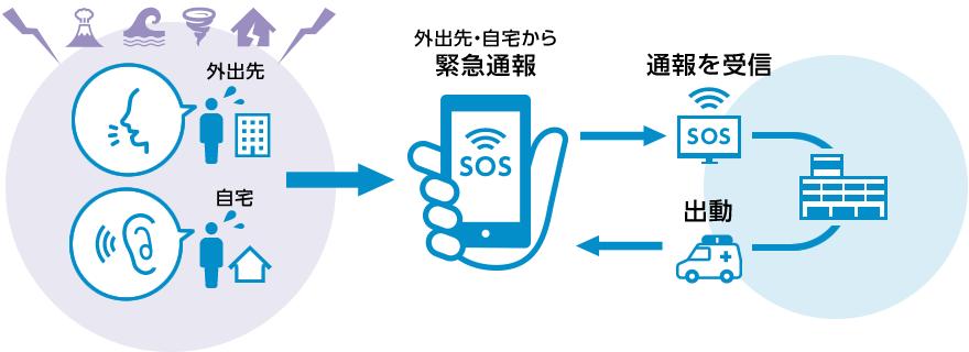 NET119緊急通報システムは、聴覚や発話に障がいのある方のための新しい緊急通報システムです。スマートフォン、携帯電話のインターネット接続機能を利用して、簡単な操作で素早く119番通報することができます