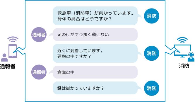 チャットでの文字対話例