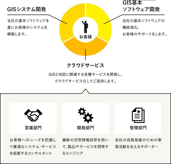 GISシステム開発 GIS基本ソフトウェア開発 クラウドサービス